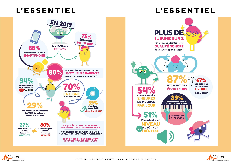Image de chiffres-clefs-barometre-2019-jeunes-musique-risques-auditifs-web-35-202